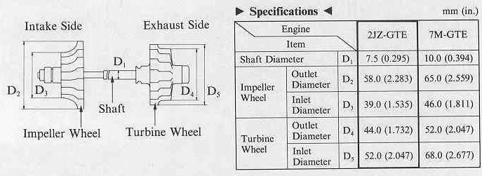 Turbo Information
